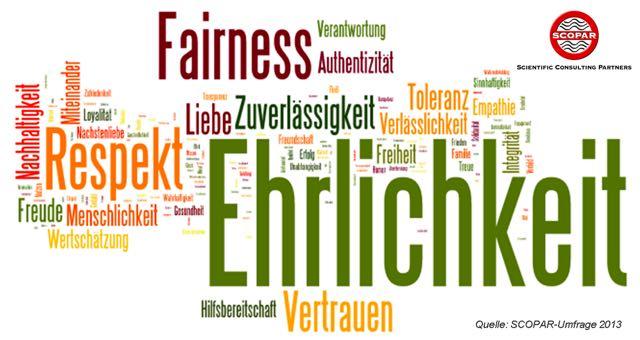 Die wichtigsten Werte im Unternehmen
